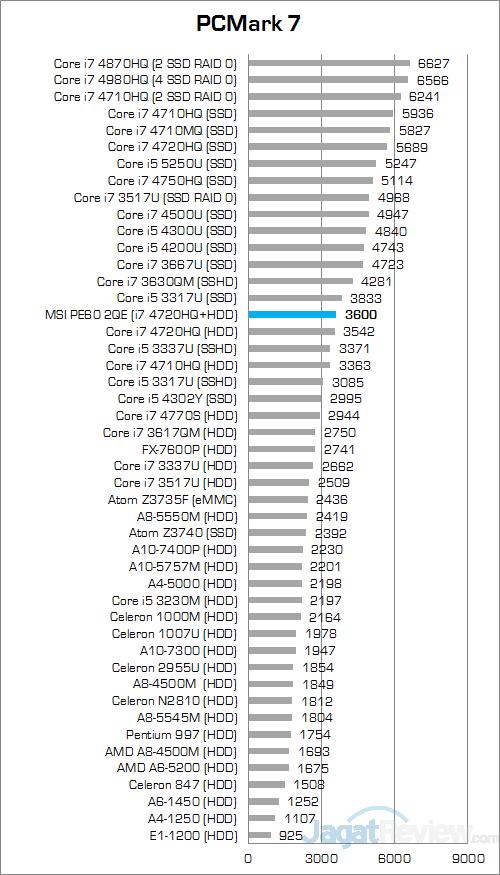 MSI Prestige PE60 2QE PCMark 7 Round Up