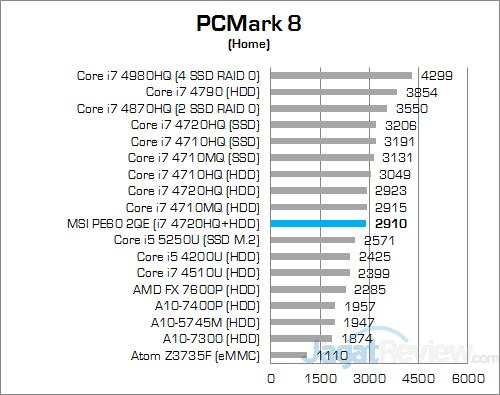 MSI Prestige PE60 2QE PCMark 8 Home