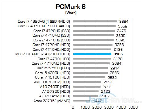MSI Prestige PE60 2QE PCMark 8 Work