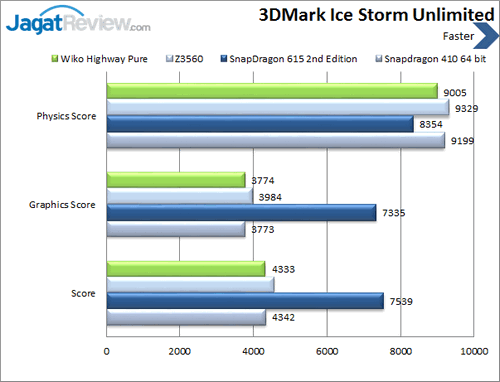 Wiko Highway Pure 4G - Benchmark 3DMark Ice Storm