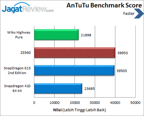 Wiko Highway Pure 4G - Benchmark Antutu