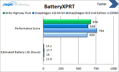 Wiko Highway Pure 4G - Benchmark BatteryXPRT