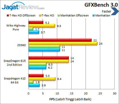 Wiko Highway Pure 4G - Benchmark GFXBench 3.0