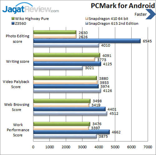 Wiko Highway Pure 4G - Benchmark PCMark