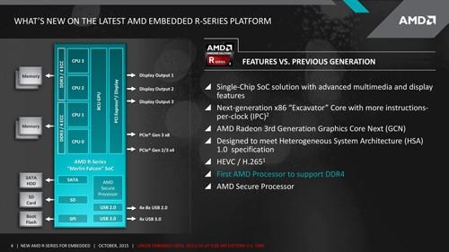 AMD R Series Diagram