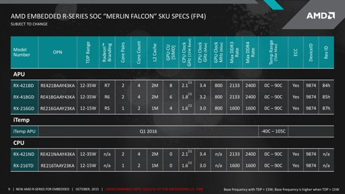 AMD R Series Line Up