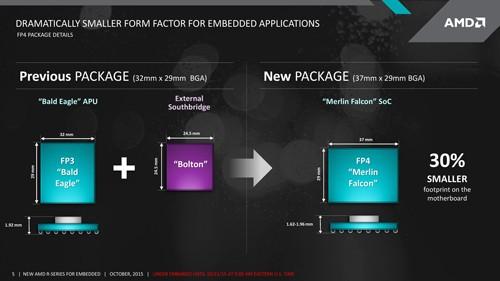 AMD R Series Package