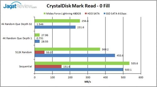 CM-Read-0-Fill