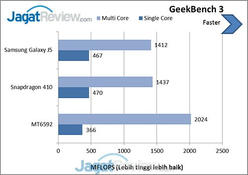 GeekBench 3 Galaxy J5