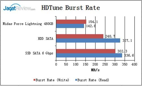 HD-TUne-Burst-Rate