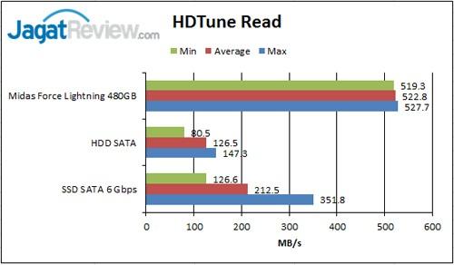 HD-Tune-Read