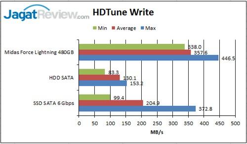 HD-Tune-Write