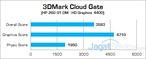 HP 260 G1 DM 3DMark Cloud Gate