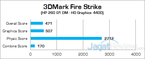 HP 260 G1 DM 3DMark Fire Strike