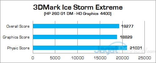 HP 260 G1 DM 3DMark Ice Storm Extreme