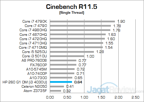 HP 260 G1 DM Cinebench R115 02