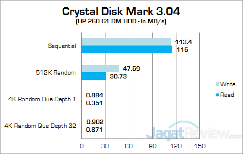 HP 260 G1 DM Crystal Disk Mark
