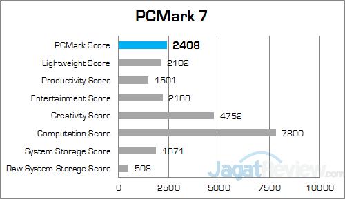 HP 260 G1 DM PCMark 7