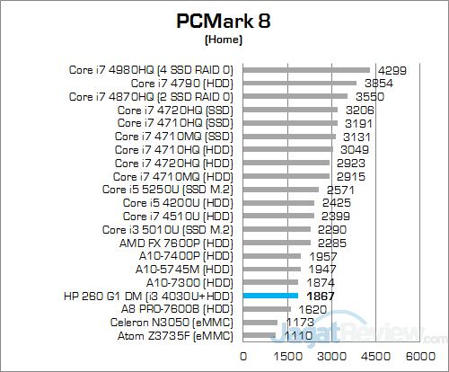 HP 260 G1 DM PCMark 8 Home