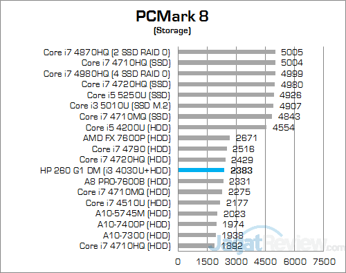 HP 260 G1 DM PCMark 8 Storage