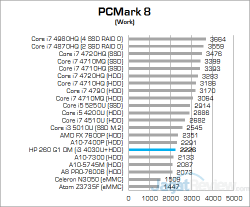 HP 260 G1 DM PCMark 8 Work