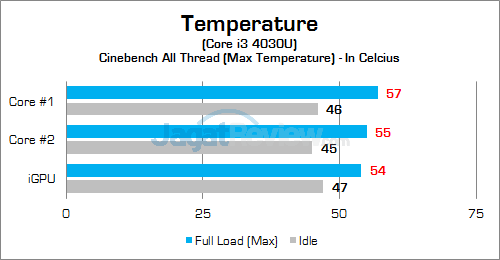 HP 260 G1 DM Temperature 01