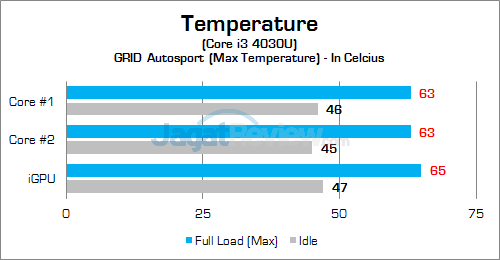 HP 260 G1 DM Temperature 02