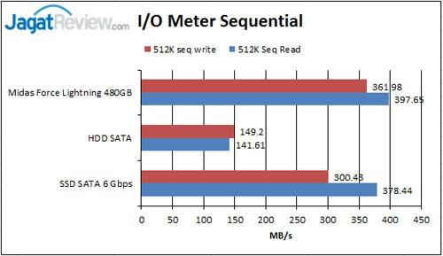 IO-Meter-Sequential