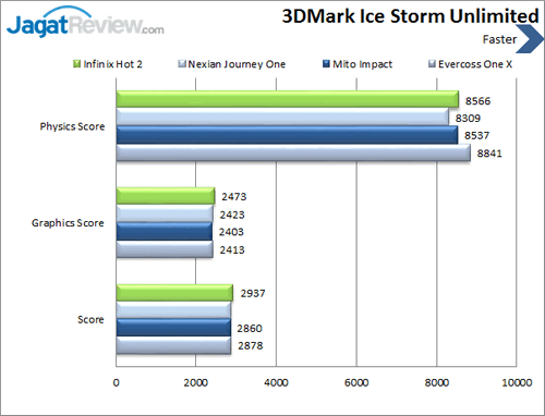 Infinix Hot 2 - Benchmark 3DMark