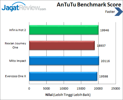 Infinix Hot 2 - Benchmark Antutu