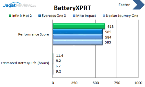 Infinix Hot 2 - Benchmark BatteryXPRT