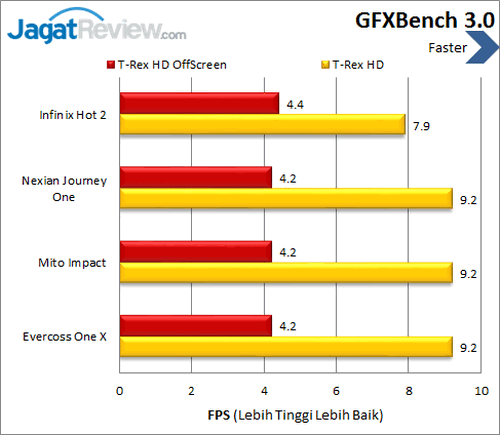 Infinix Hot 2 - Benchmark GFXBench 3