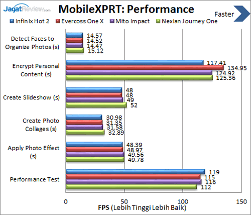Infinix Hot 2 - Benchmark MobileXPRT Performance