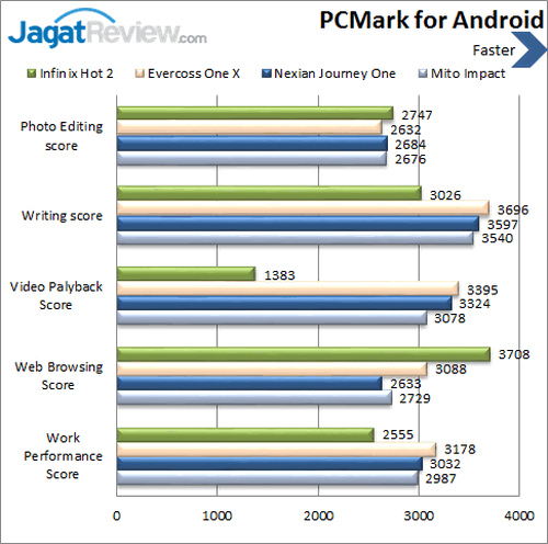 Infinix Hot 2 - Benchmark PCMark