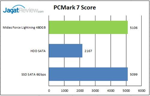 PCM-7-Score