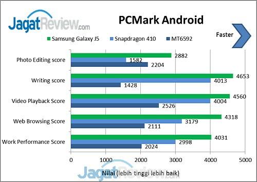 PCMark Galaxy J5