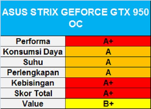 ASUS Strix GeForce GTX 950
