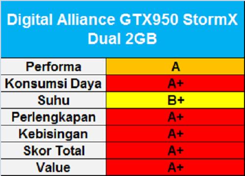 DA GTX 950 StormX Dual