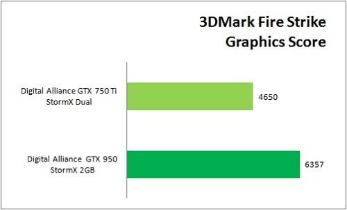 GTX950_VS_GTX750Ti_Benchmark_3DMark_Graphic