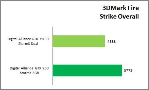 GTX950_VS_GTX750Ti_Benchmark_3DMark_Overall