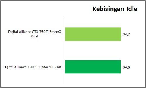 GTX950_VS_GTX750Ti_Benchmark_Kebisingan_Idle