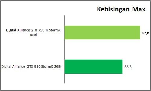GTX950_VS_GTX750Ti_Benchmark_Kebisingan_Max