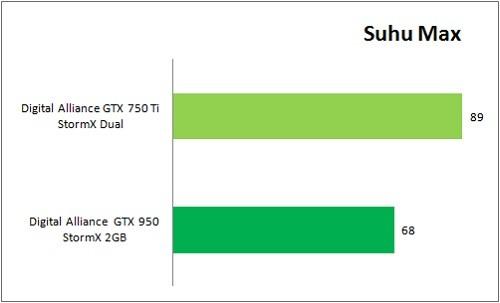 GTX950_VS_GTX750Ti_Benchmark_Suhu_Max