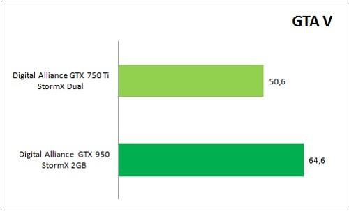 GTX950_VS_GTX750Ti_Game_GTAV