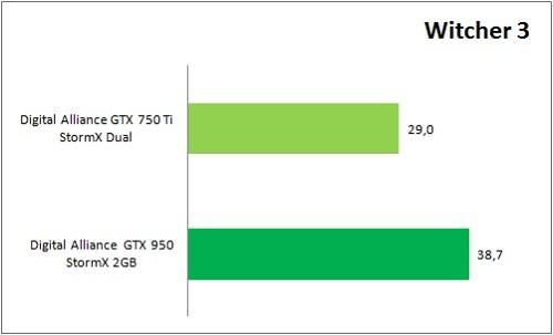 GTX950_VS_GTX750Ti_Game_TW3