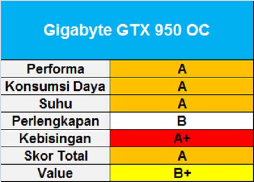Gigabyte GTX 950 OC