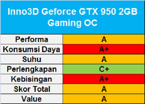 Inno3D GeForce GTX 950 2GB Gaming OC