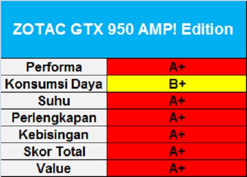 Zotac GTX 950 AMP! Edition