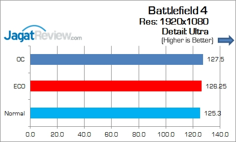 Gigabyte_Z170X-Gaming5_Game_BF4