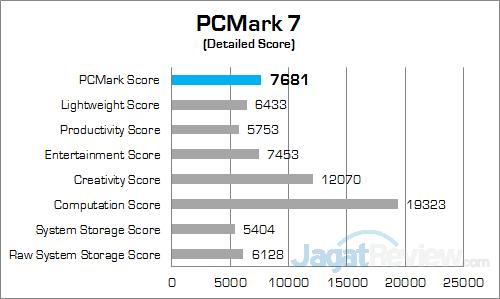Xenom Hercules HC17S PCMark 7 v2